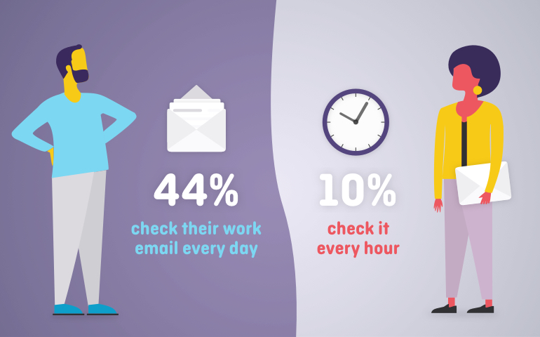 How often people check their email