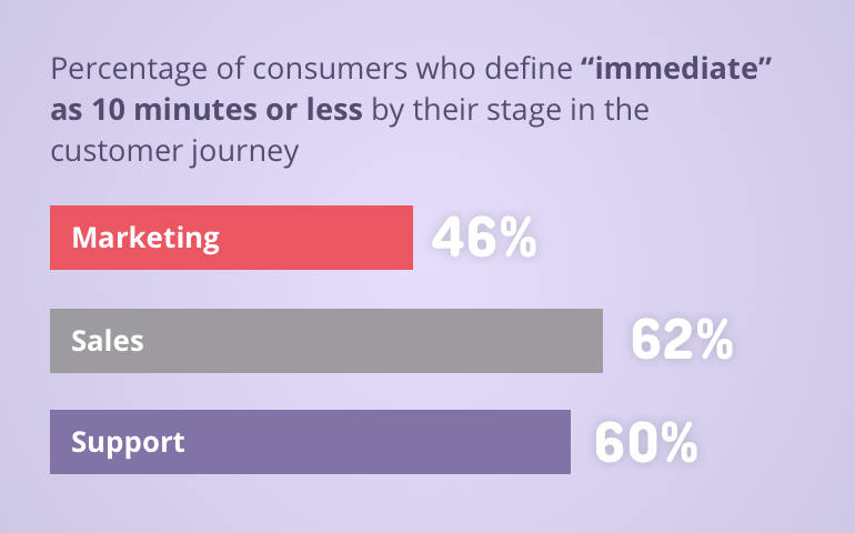 A chart about the consumers temper and their level of expected response time.