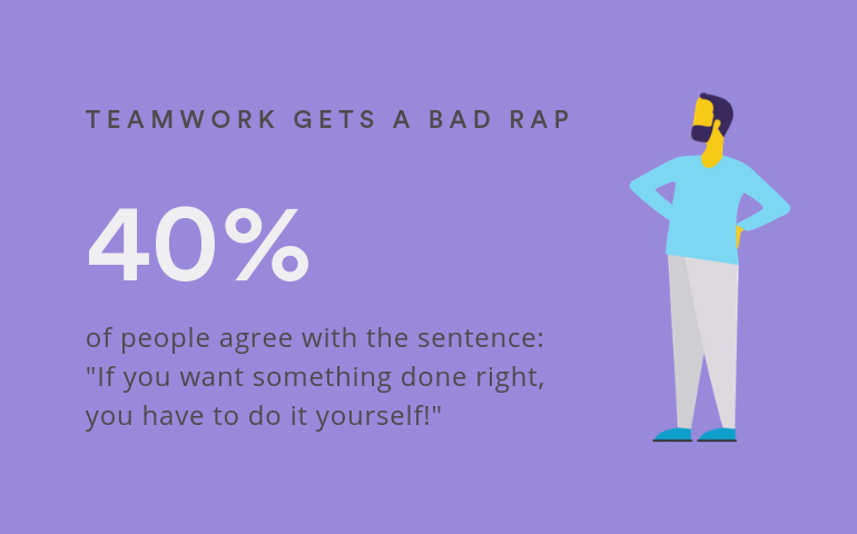 "40 percent of people agreed with the statement that ""if you want something done right, you have to do it yourself!"""