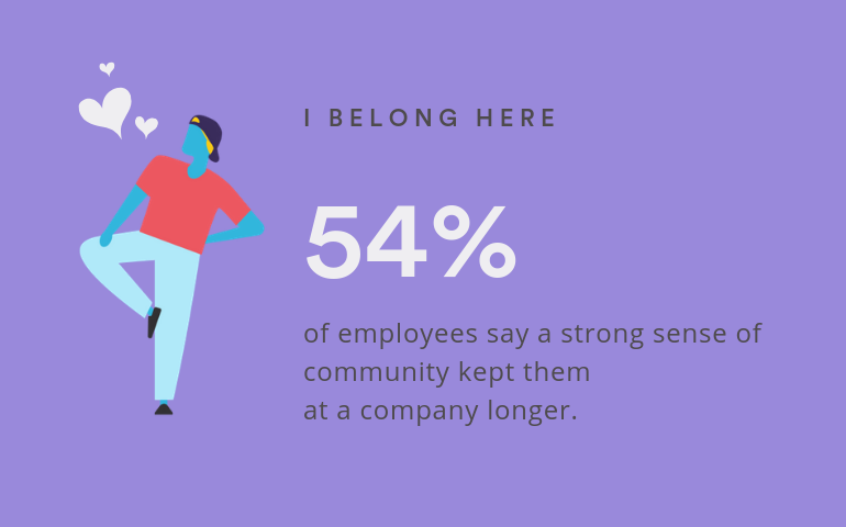 A total of 54% of employees say a strong sense of community kept them at a company longer.