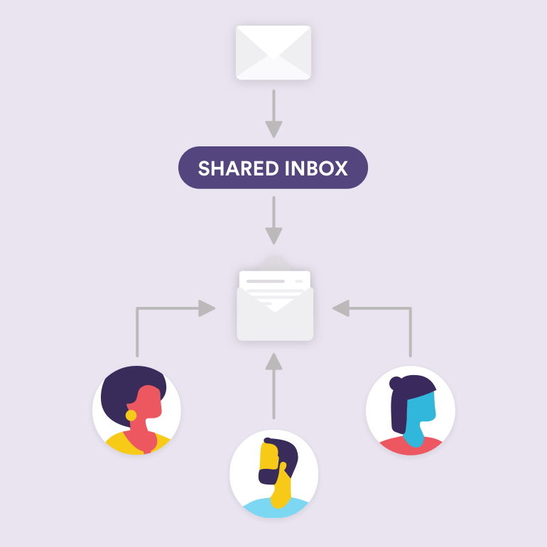 Shared inbox definition and graph