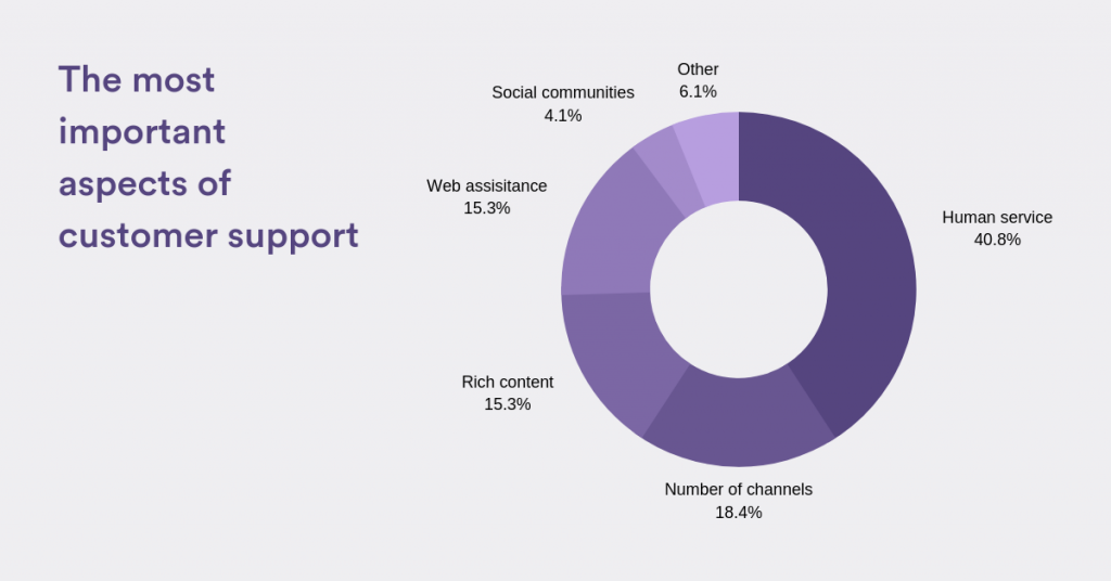 A graph the most important aspects of customer support.
